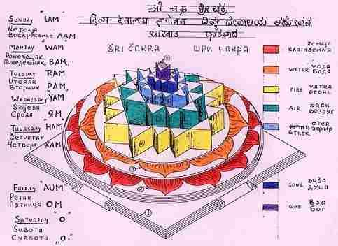 Resultado de imagem para prithivi tatwa elements colors